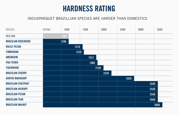 Wood Hardness Rating of Exotic Brazilian Species Offered by Indusparquet