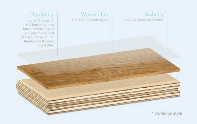 Urban Floor's Engineered Hardwood Plank Composition