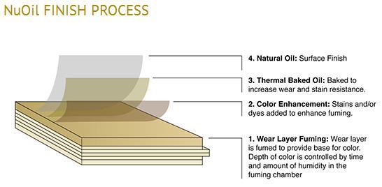 organic NuOil process